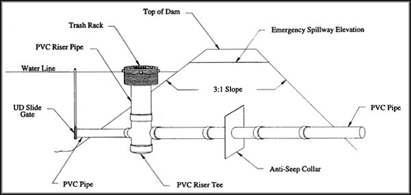 Conventional Pond Piping System